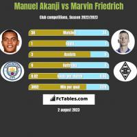Manuel Akanji vs Marvin Friedrich h2h player stats