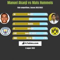 Manuel Akanji vs Mats Hummels h2h player stats
