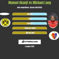 Manuel Akanji vs Michael Lang h2h player stats