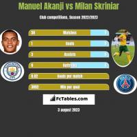 Manuel Akanji vs Milan Skriniar h2h player stats