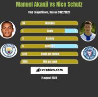 Manuel Akanji vs Nico Schulz h2h player stats