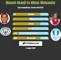 Manuel Akanji vs Niklas Moisander h2h player stats