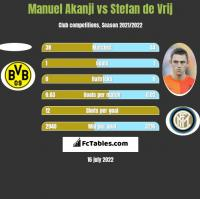 Manuel Akanji vs Stefan de Vrij h2h player stats