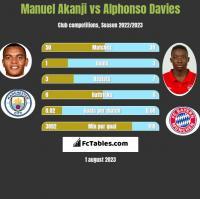 Manuel Akanji vs Alphonso Davies h2h player stats