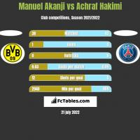 Manuel Akanji vs Achraf Hakimi h2h player stats