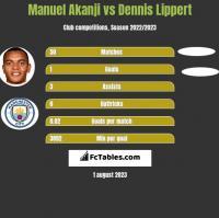 Manuel Akanji vs Dennis Lippert h2h player stats