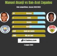 Manuel Akanji vs Dan-Axel Zagadou h2h player stats