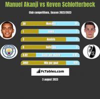 Manuel Akanji vs Keven Schlotterbeck h2h player stats
