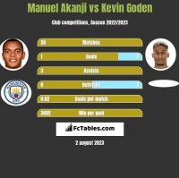 Manuel Akanji vs Kevin Goden h2h player stats