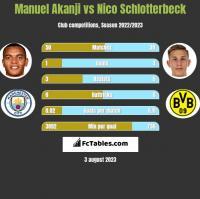 Manuel Akanji vs Nico Schlotterbeck h2h player stats