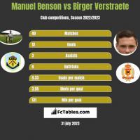 Manuel Benson vs Birger Verstraete h2h player stats