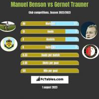 Manuel Benson vs Gernot Trauner h2h player stats