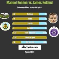 Manuel Benson vs James Holland h2h player stats