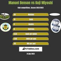 Manuel Benson vs Koji Miyoshi h2h player stats
