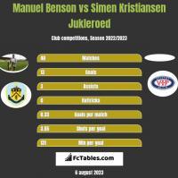 Manuel Benson vs Simen Kristiansen Jukleroed h2h player stats
