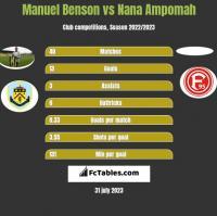 Manuel Benson vs Nana Ampomah h2h player stats