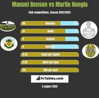 Manuel Benson vs Martin Hongla h2h player stats