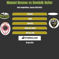 Manuel Benson vs Dominik Reiter h2h player stats