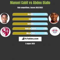 Manuel Cabit vs Abdou Diallo h2h player stats