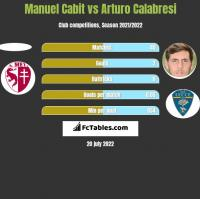 Manuel Cabit vs Arturo Calabresi h2h player stats