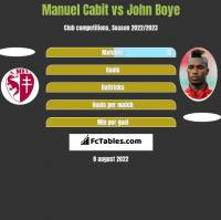 Manuel Cabit vs John Boye h2h player stats
