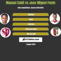 Manuel Cabit vs Jose Miguel Fonte h2h player stats