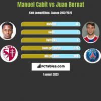 Manuel Cabit vs Juan Bernat h2h player stats