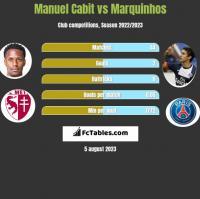 Manuel Cabit vs Marquinhos h2h player stats