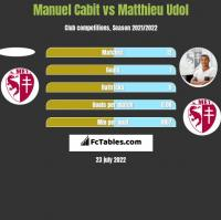 Manuel Cabit vs Matthieu Udol h2h player stats