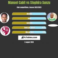Manuel Cabit vs Stophira Sunzu h2h player stats