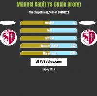 Manuel Cabit vs Dylan Bronn h2h player stats