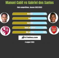 Manuel Cabit vs Gabriel dos Santos h2h player stats