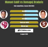 Manuel Cabit vs Domagoj Bradaric h2h player stats