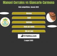Manuel Corrales vs Giancarlo Carmona h2h player stats