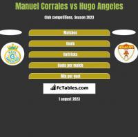 Manuel Corrales vs Hugo Angeles h2h player stats