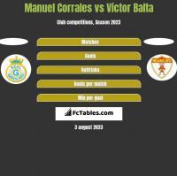 Manuel Corrales vs Victor Balta h2h player stats