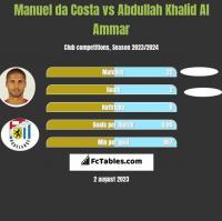 Manuel da Costa vs Abdullah Khalid Al Ammar h2h player stats