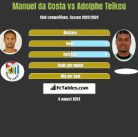 Manuel da Costa vs Adolphe Teikeu h2h player stats