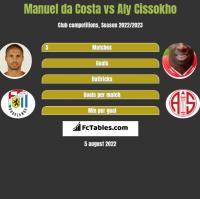 Manuel da Costa vs Aly Cissokho h2h player stats
