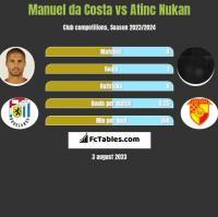 Manuel da Costa vs Atinc Nukan h2h player stats