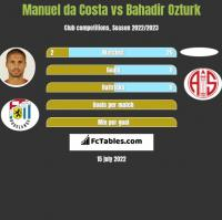Manuel da Costa vs Bahadir Ozturk h2h player stats