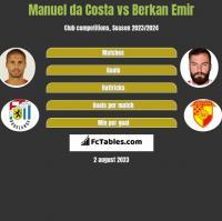 Manuel da Costa vs Berkan Emir h2h player stats