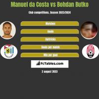 Manuel da Costa vs Bohdan Butko h2h player stats