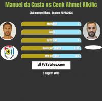 Manuel da Costa vs Cenk Ahmet Alkilic h2h player stats