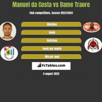 Manuel da Costa vs Dame Traore h2h player stats