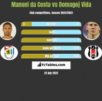 Manuel da Costa vs Domagoj Vida h2h player stats