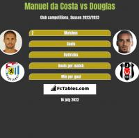 Manuel da Costa vs Douglas h2h player stats
