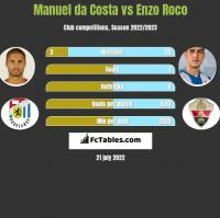 Manuel da Costa vs Enzo Roco h2h player stats