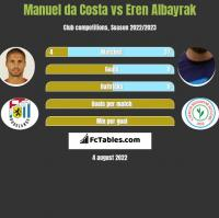 Manuel da Costa vs Eren Albayrak h2h player stats