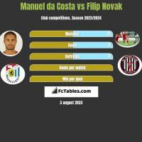 Manuel da Costa vs Filip Novak h2h player stats